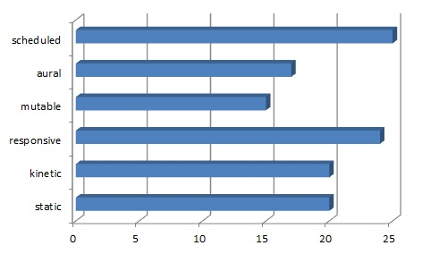 ELC1 behavior distribution