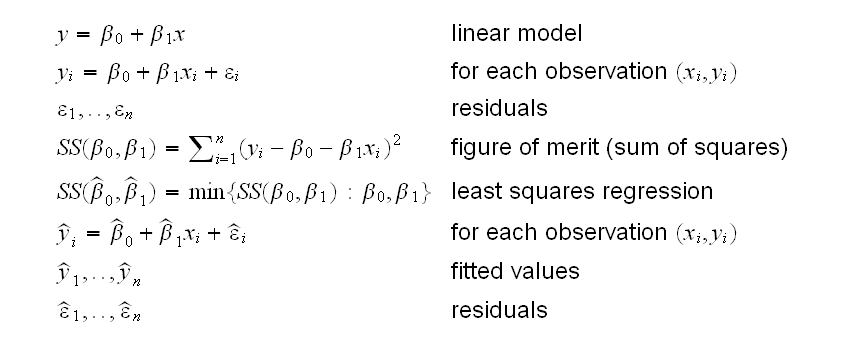A linear regression example